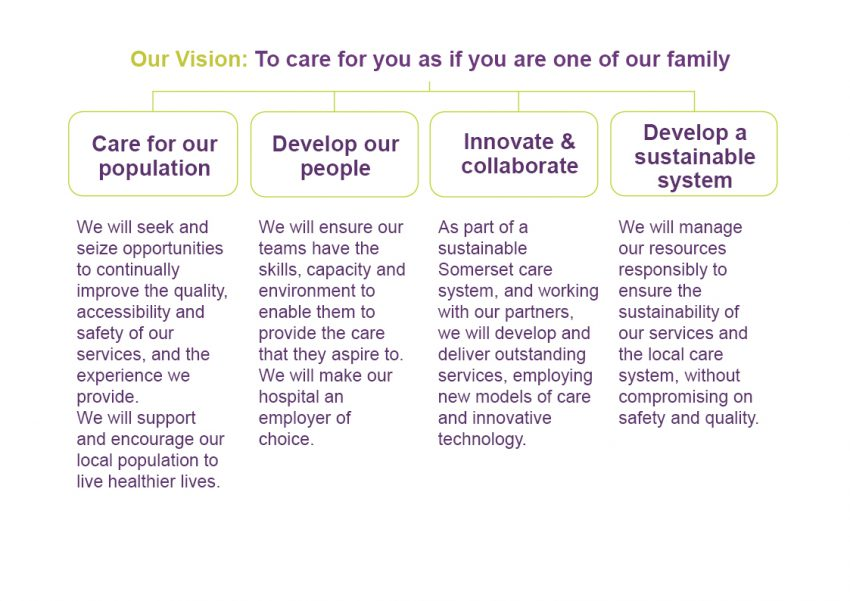 our vision priorities and values yeovil district hospital